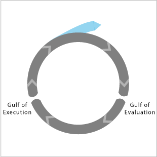 Norman-Action-Cycle-Evaluation-Execution